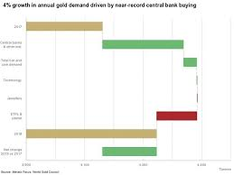 Global Gold Demand Chart World Gold Council Annual Gold Demand Up 4 In 2018 Gold