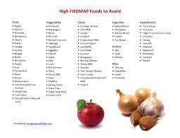 High Fodmap Food List Living Happy With Ibs