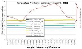 Soil Temperature Experiment