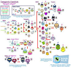Tamagotchi Sanrio Mix Growth Chart Tamagotchi Family Growth Chart Tamagotchi Color Creature