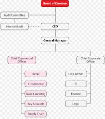 Commerce Org Chart Organizational Structure Text Png Download 894 1004 Free