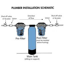 water filter system diagram. Brilliant System Whole House Water Filter System  Plumber Installation Schematic Inside Diagram