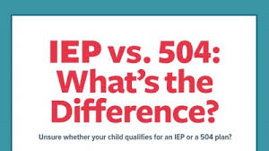 504 And Iep Comparison Chart Iep Vs 504 School Laws Learning Accommodations