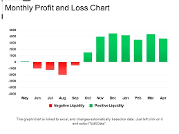 Monthly Profit And Loss Chart Example Of Ppt Ppt Images
