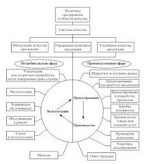 Комплексные системы управления качеством продукции Рис 1 Управление качеством продукции ʺПетля качестваʺ