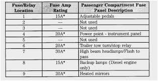ford f350 fuse panel diagram unique 1984 ford f150 fuse box diagram ford f350 fuse panel diagram prettier 2004 ford f350 fuse panel diagram needed of ford f350