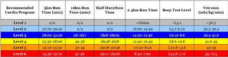 5k Timing Chart Running Time Predictor Marathon 10km Half 5km
