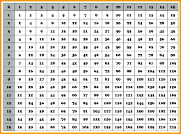 Image Of Multiplication Chart To Resume Name Table 1 200 ...
