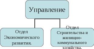Отчет по преддипломной практике в системе Управления Жилищно  Рис 1 Структура Управления ЖКХ Администрации г Карачаевска