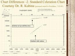 Standard Celeration Chart Software