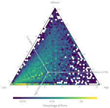 Ternary Plots For Visualizing Some Types Of 3d Data