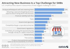 Chart Business Chart Attracting New Business Is A Top Challenge For Smbs