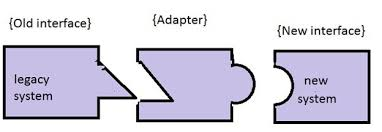 Adapter Pattern Adorable Adapter Design Pattern Demystified
