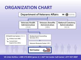 Vha Organizational Chart 2017 Organized Department Of Veterans Affairs Organizational