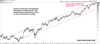 Amazon Price Chart Amzn Examining The Double Top In Amazon Com Inc S Price Chart