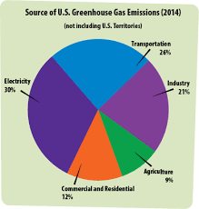 Kids Zone Pie Chart Greenhouse Gases A Students Guide To Global Climate