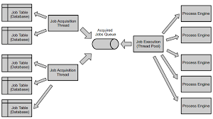 Job Engines The Job Executor Docs Camunda Org