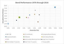 Historical Analysis Of Bond Investment Returns Performance