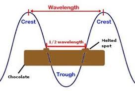 speed of light equation chemistry. microwaves speed of light equation chemistry