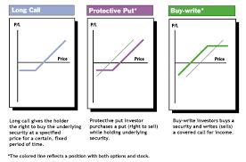 Options Profit Loss Diagrams Profit Loss Curves