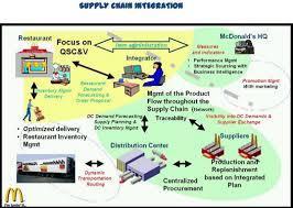 Global Supply Chain Management Of Mcdonalds Free Sample