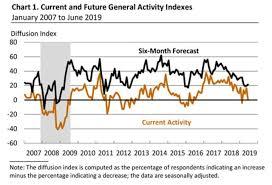 The Bonddad Blog Regional Fed Indexes Confirm That