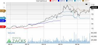 Nxpi Stock Quote Nxpi Stock Quote Pleasing Nxp Semiconductors Nv Nxpi Stock Scales 8