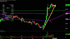 Canopy Stock Chart Canopy Growth Corp Cgc Stock Chart Technical Analysis For 11 08 19