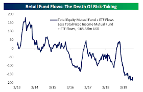 Mutual Fund Flow Chart Bespoke Investment Group Blog Fund Flows Favor Fixed