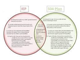 Idea Vs 504 Comparison Chart Iep Vs 504 Plan Chart