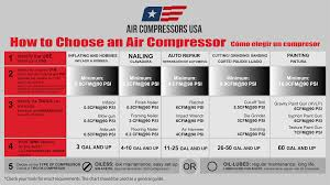 Air Compressor Chart Best Air Compressor Buying Guide In 2019 Air Compressor