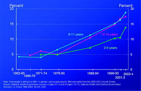 Population Based Prevention Of Obesity Circulation