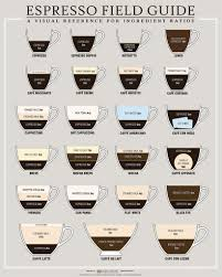 Espresso Drink Chart Advice On Brewing And Enjoying A Great Cup Of Coffee