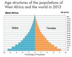 Population West Africa
