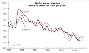 Reagan Approval Rating Chart Bush Gas