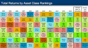Chart showing historical returns by asset class from 2004-2014 ... & Chart showing historical returns by asset class from 2004-2014. How do  investments in Adamdwight.com