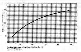 How To Make A Blank Load Graybeard Outdoors