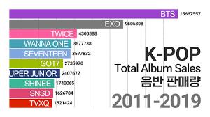 Top 20 K Pop Artists Gaonchart Total Album Sales 2011 2019