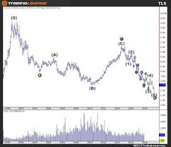 Telstra Corporation Ltd Asx Tls Elliott Wave Long Term