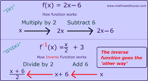 Inverse Of A Function In Math Tutorial Explaining Inverses