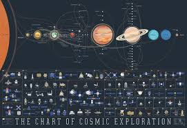 The Chart Of Cosmic Exploration 24x36 Poster From Pop Chart Lab