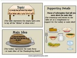 Main Ideas And Supporting Details A Feast Of Turkey Topics For