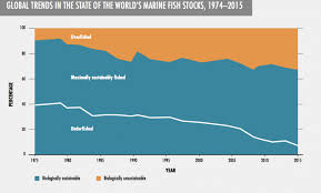 Sustainable Seafood Chart Sustainable Seafood Smithsonian Ocean