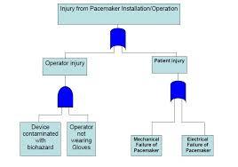 Medical Device Design Risk Management Basic Principles Wipro