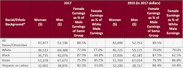 The Gender Wage Gap 2017 Earnings Differences By Gender
