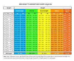 Height To Age Ratio Chart 31 Organized Weight Height Chart Elderly Women
