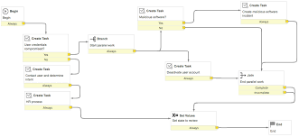 Security Incident Unauthorized Access Workflow Template