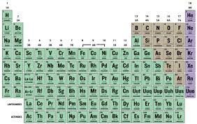 Element Chart With Atomic Number And Mass 2 1 Isotopes And Atomic Mass Chemistry Libretexts
