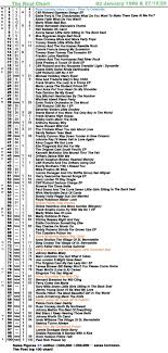 Real Life And Real Charts The 1960s Charts