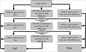 A Modified Algorithm For Critical Congenital Heart Disease Screening